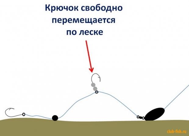 чем ловить окуня на течении